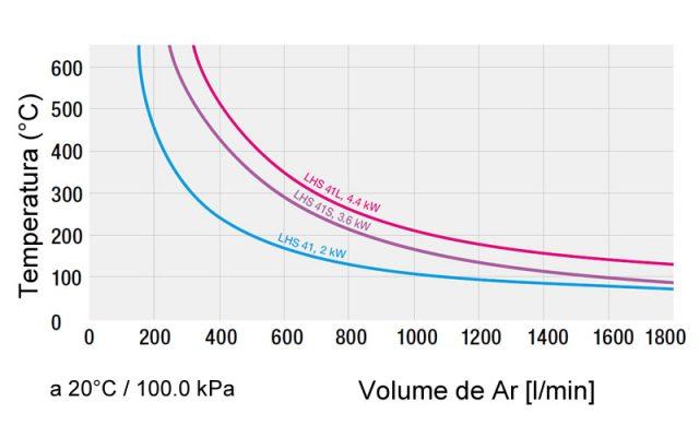 Gráfico Temperatura Fluxo Ar Leister LHS 41