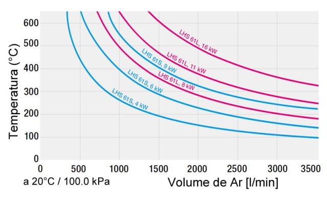 Gráfico Temperatura Fluxo Ar Leister LHS 61